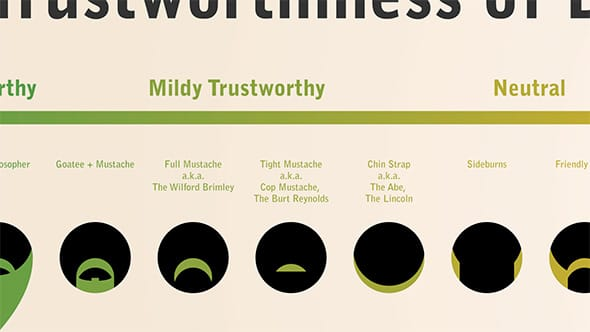 A chart called The Trustworthiness of Beards.