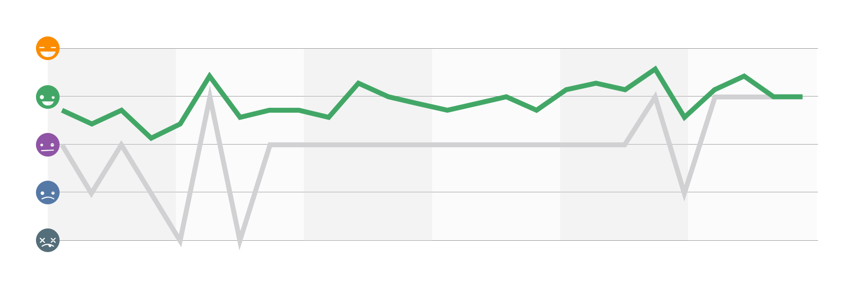 The UPs and DOWNs of six months of mood tracking