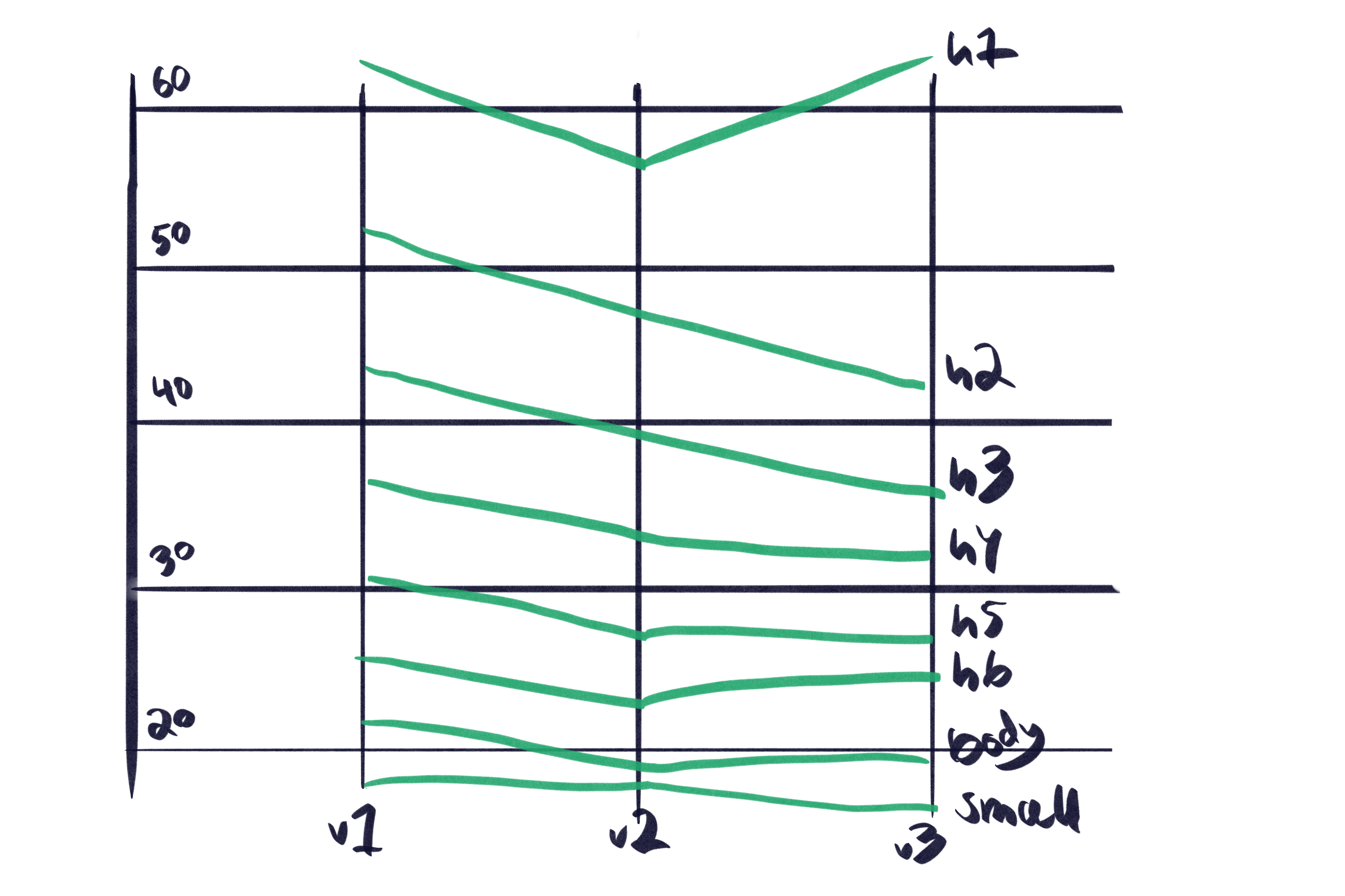 Chart showing the changing size hierarchy, from the first version to the final result where the biggest heading increases unlike the others.