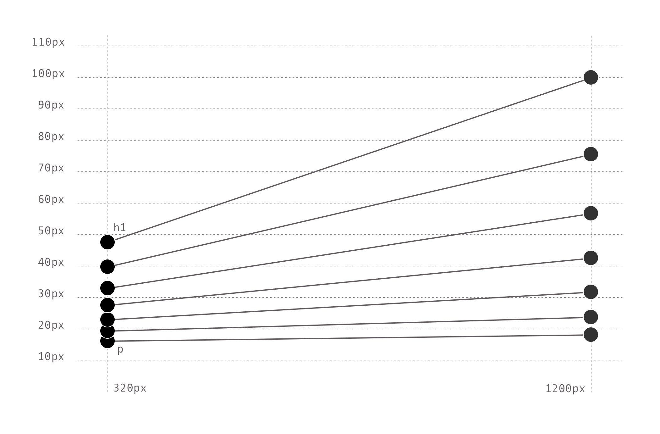 Chart showing the sizes and their interpolation from a 320px viewport to a 1200px viewport.