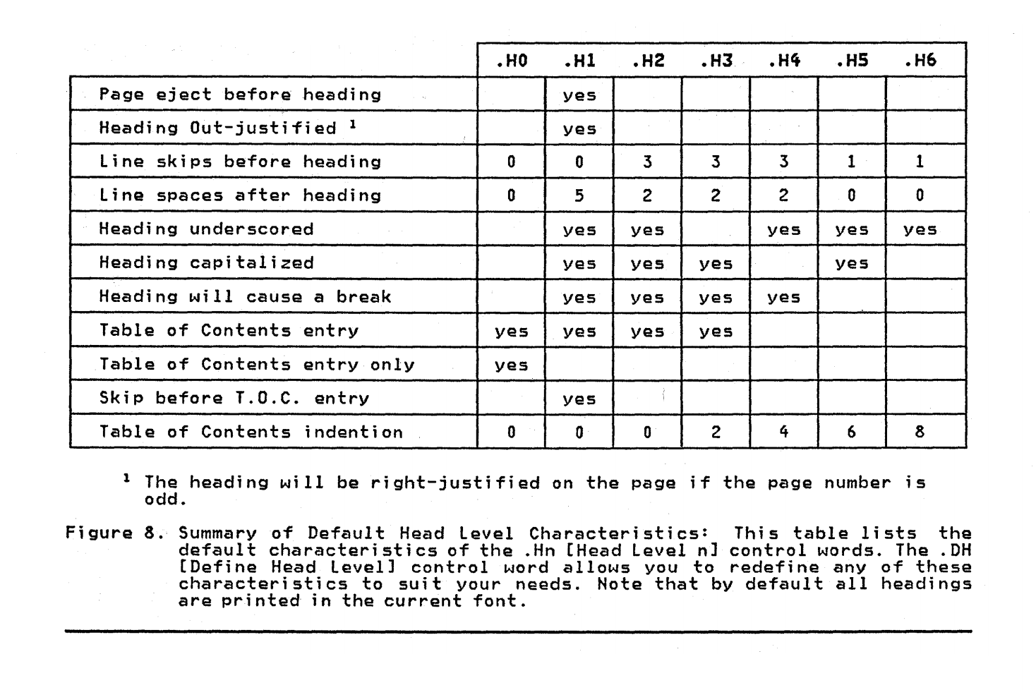 Summary table of the default head level characteristics, from H0 to H6.